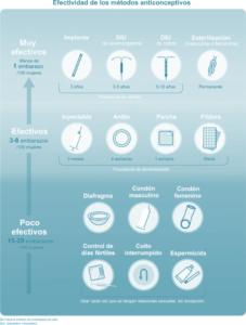 tipos de anticonceptivos - riesgos anticonceptivos
