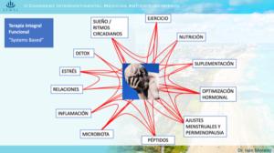 Medicina Interna Funcional | Cefaleas Valencia