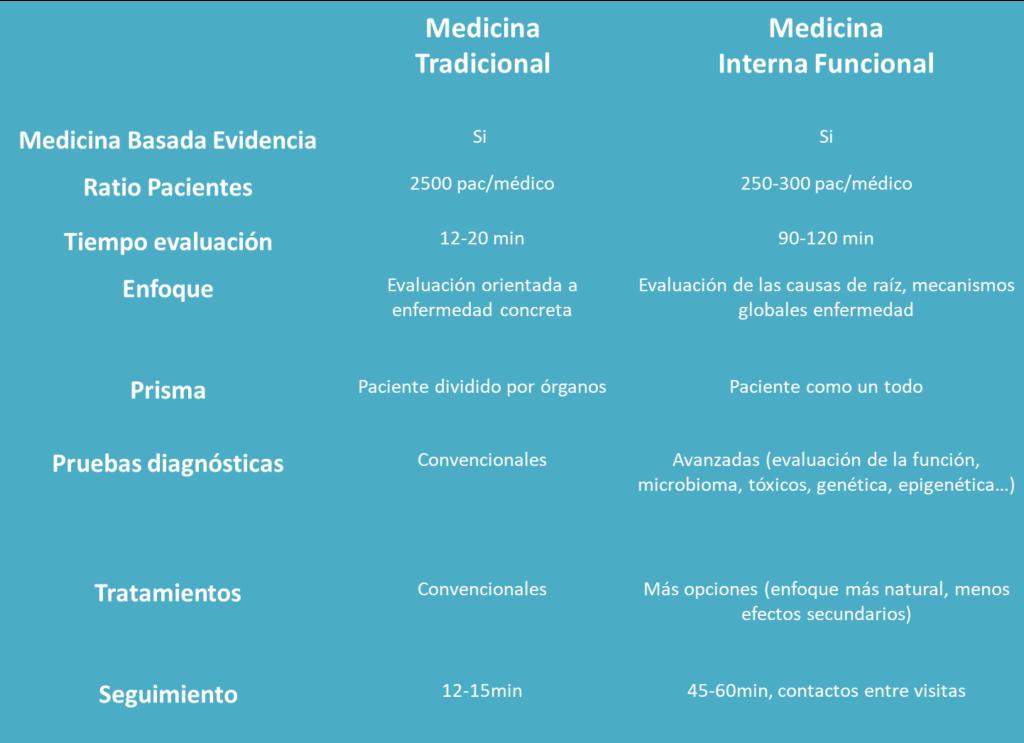 Medicina Interna Funcional | Medicina Interna Funcional Valencia